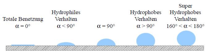 Charakterisierung der Benetzungseigenschaften anhand des Kontaktwinkels