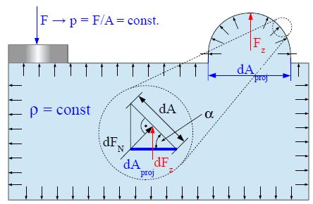 Druckfortpflanzung innerhalb eines geschlossenen Volumens