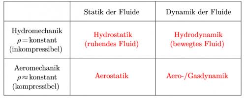 Einteilung der Strömungsmechanik