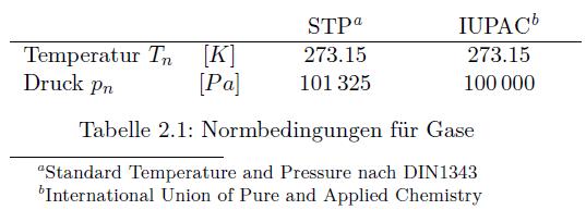 Normbedingungen für Gase