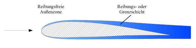 Profilumströmung-in-Grenzschicht
