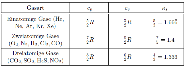 Spezifische Wärmekapzitäten und Isentropenexponent für verschiedene Gase