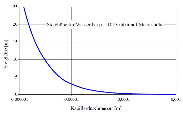 Steighöhe von Wasser in einer offenen Glaskapillare bei 20°C