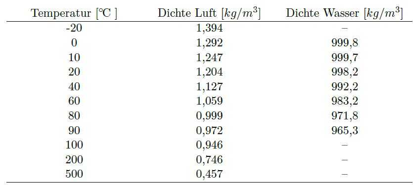 Tabelle Dichte von Luft und Wasser in Abhängigkeit der Temperatur bei 1013 mbar