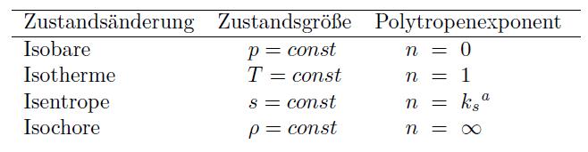 Tabelle Zustandsänderungen in Abhängigkeit des Polytropenkoeffizienten