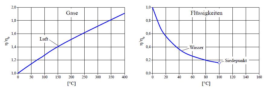 Temperaturabhängigkeit der dynamischen Viskositäten von Gasen und Flüsigkeiten bei einem Druck von 1 bar