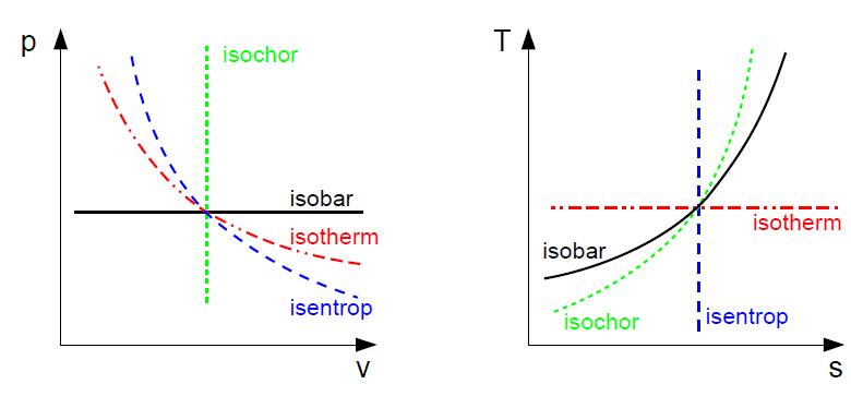 Thermodynamische Zustandsänderungen in der p-v- bzw T-s-Ebene
