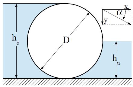 Zylindrisches Walzenwehr