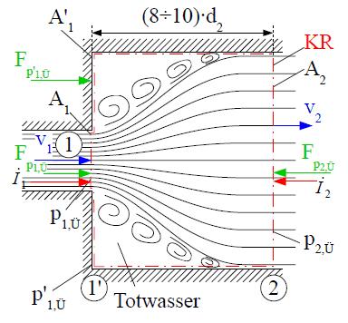 Querschnittserweiterung und Druckrückgewinnung im Stufendiffusor