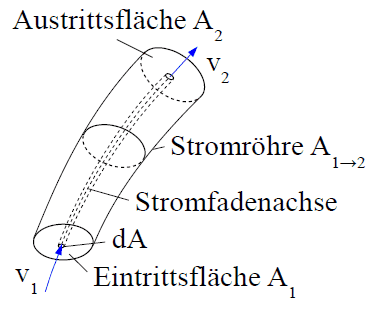 Stromröhre, Stromfaden, Stromfläche