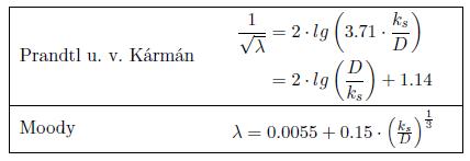 Tabelle Rohrreibungszahl für den voll turbulenten Bereich