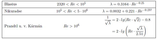 Tabelle Rohrreibungszahl für hydraulisch glatte Rohre
