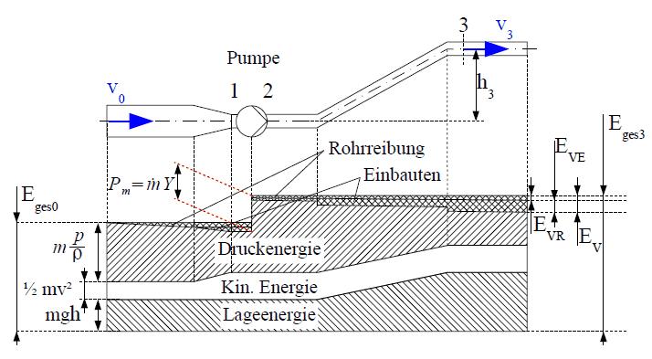 Zusammensetzung der Energieanteile in einem offenen System mit Reibung